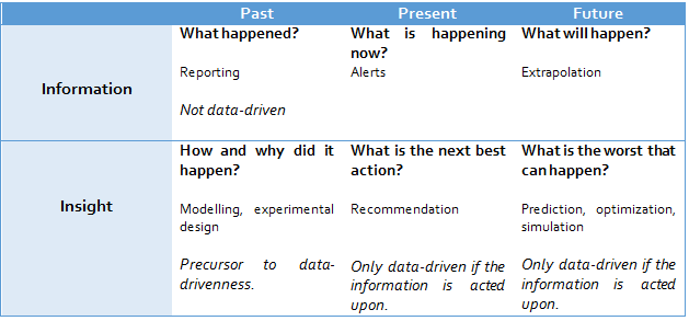 data-driven-org-table-02