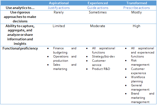 data-driven-org-table-03